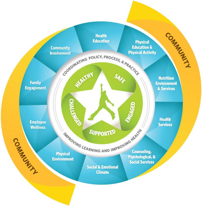 Whole School, Whole Community, Whole Child (WSCC) Model